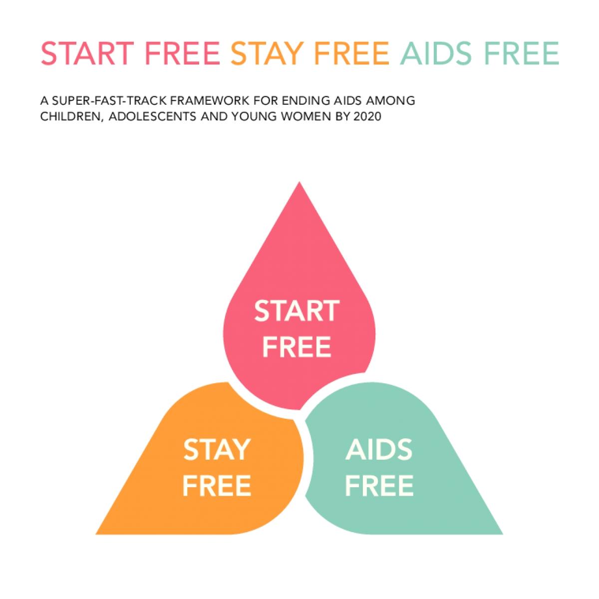 Start Free, Stay Free, AIDS Free — A super-fast-track